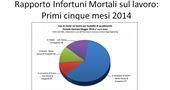 Dati statistici Morti Bianche 2014 (al 31/05/14)