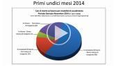 Presentazione Dati statistici Morti Bianche 2014 (al 30/11/14)