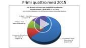 Presentazione Dati statistici Morti Bianche 2015 (al 30/04/15)